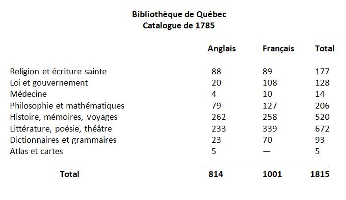 tableau des ouvrages par genre et par langue dans le catalogue de la Bibliothèque de Québec en 1785